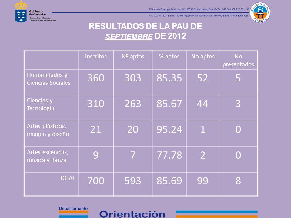 RESULTADOS DE LA PAU DE SEPTIEMBRE DE 2012 InscritosNº aptos% aptosNo aptosNo presentados Humanidades y Ciencias Sociales 36030385.35525 Ciencias y Te