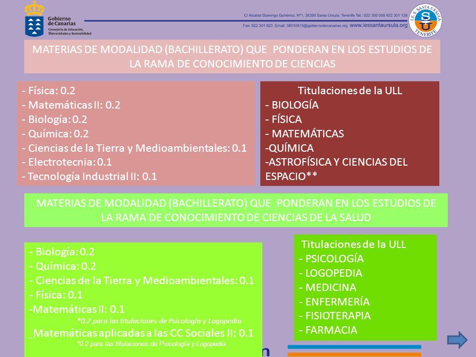 - Física: 0.2 - Matemáticas II: 0.2 - Biología: 0.2 - Química: 0.2 - Ciencias de la Tierra y Medioambientales: 0.1 - Electrotecnia: 0.1 - Tecnología I