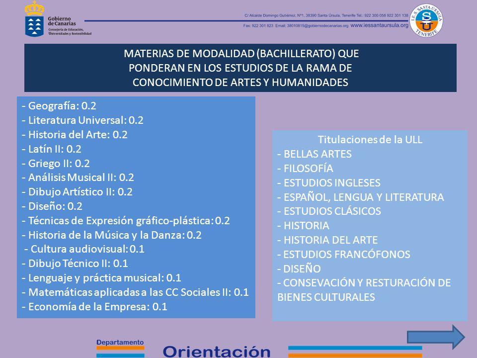 MATERIAS DE MODALIDAD (BACHILLERATO) QUE PONDERAN EN LOS ESTUDIOS DE LA RAMA DE CONOCIMIENTO DE ARTES Y HUMANIDADES - Geografía: 0.2 - Literatura Univ
