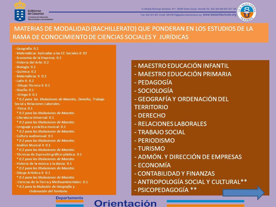 MATERIAS DE MODALIDAD (BACHILLERATO) QUE PONDERAN EN LOS ESTUDIOS DE LA RAMA DE CONOCIMIENTO DE CIENCIAS SOCIALES Y JURÍDICAS - Geografía: 0.2 - Matem