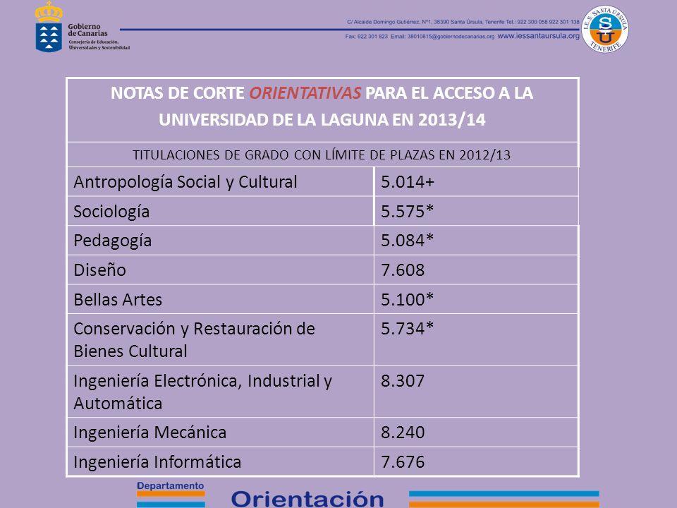 NOTAS DE CORTE ORIENTATIVAS PARA EL ACCESO A LA UNIVERSIDAD DE LA LAGUNA EN 2013/14 TITULACIONES DE GRADO CON LÍMITE DE PLAZAS EN 2012/13 Antropología