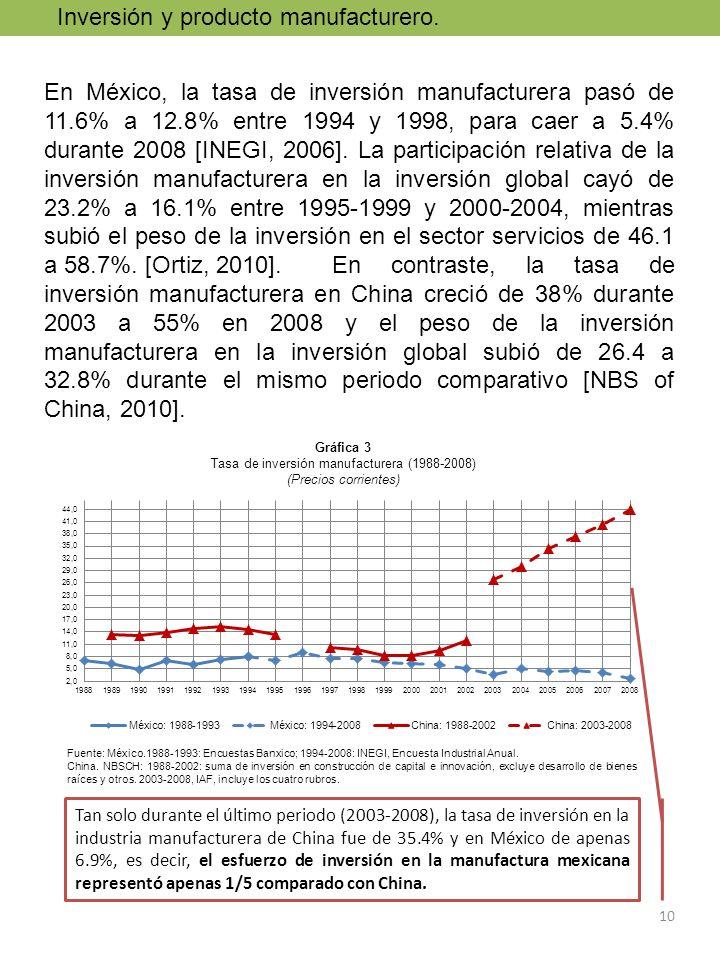 10 En México, la tasa de inversión manufacturera pasó de 11.6% a 12.8% entre 1994 y 1998, para caer a 5.4% durante 2008 [INEGI, 2006]. La participació