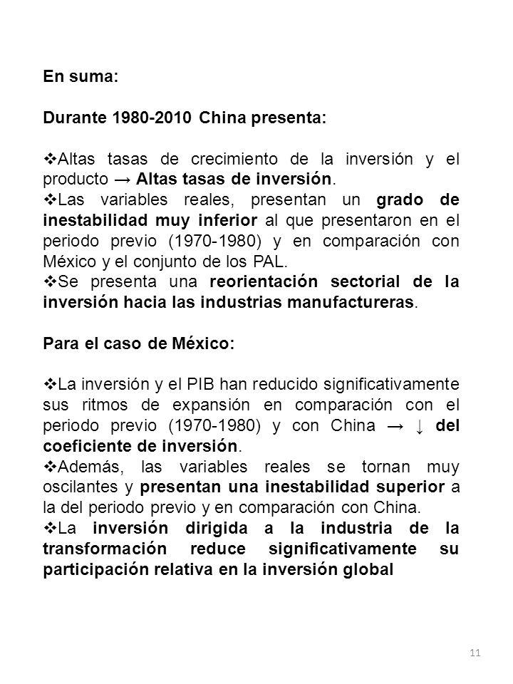 11 En suma: Durante 1980-2010 China presenta: Altas tasas de crecimiento de la inversión y el producto Altas tasas de inversión. Las variables reales,