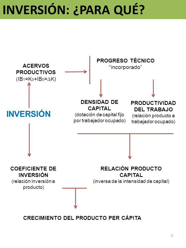 INVERSIÓN: ¿PARA QUÉ? 3 INVERSIÓN PROGRESO TÉCNICO incorporado ACERVOS PRODUCTIVOS (IB 1 =K 0 +IB 0 =K) PRODUCTIVIDAD DEL TRABAJO (relación producto a