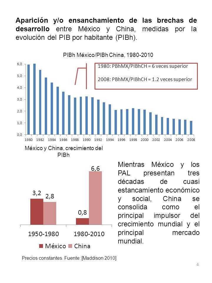 4 Aparición y/o ensanchamiento de las brechas de desarrollo entre México y China, medidas por la evolución del PIB por habitante (PIBh). PIBh México/P