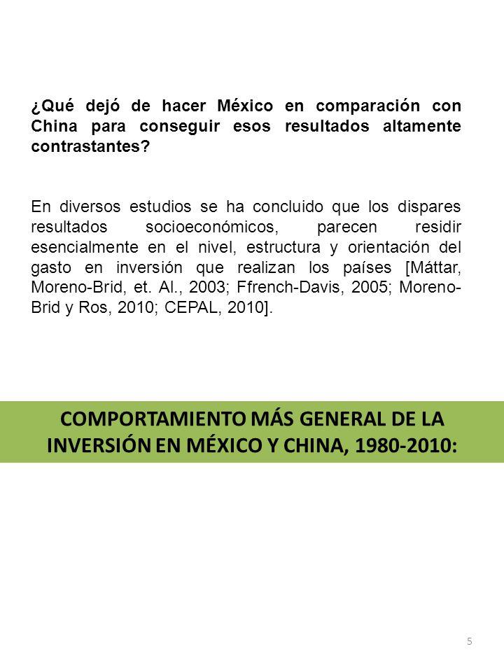 1.En 1980-2010, se asiste a una abrupta caída del coeficiente de inversión bruta (ib) en México y un fuerte incremento del indicador en China: México y China.