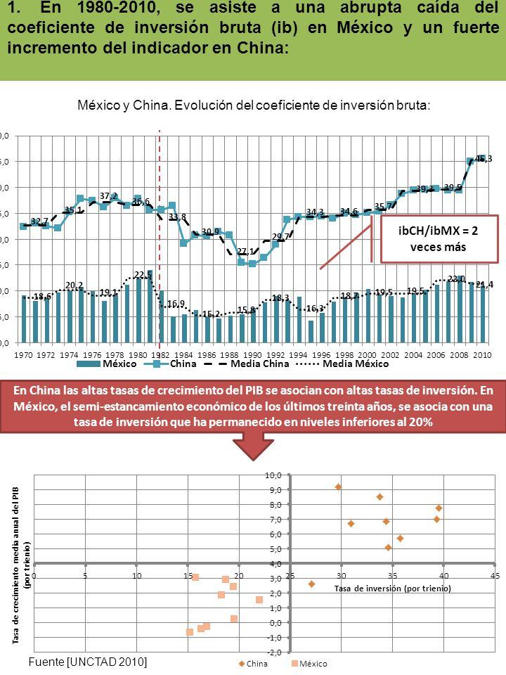 1.En 1980-2010, se asiste a una abrupta caída del coeficiente de inversión bruta (ib) en México y un fuerte incremento del indicador en China: México