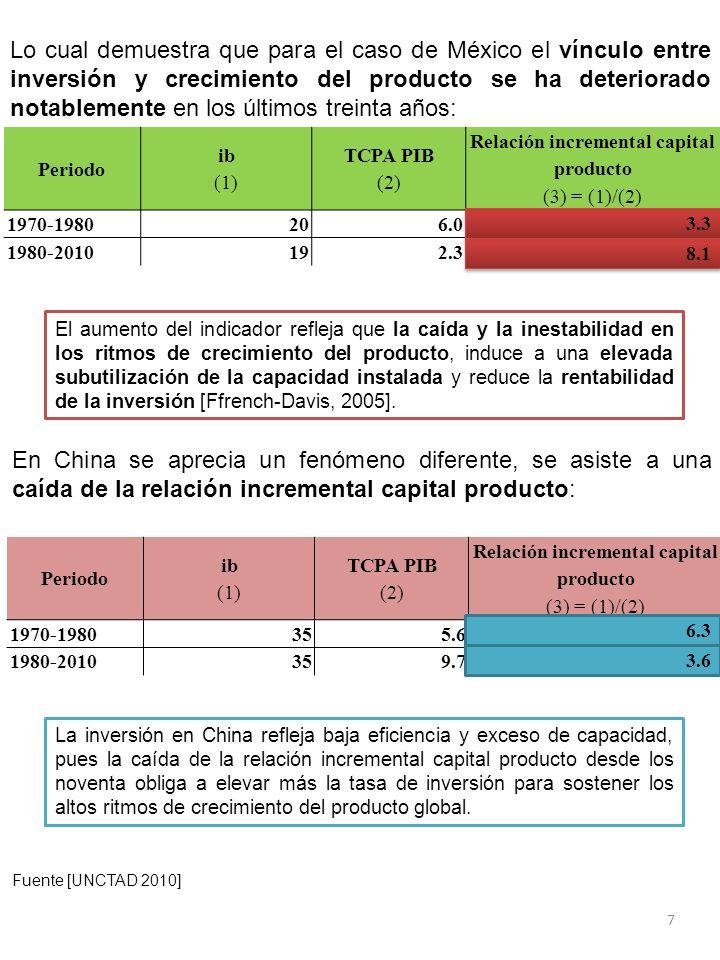 7 Periodo ib (1) TCPA PIB (2) Relación incremental capital producto (3) = (1)/(2) 1970-1980206.03.3 1980-2010192.38.1 El aumento del indicador refleja