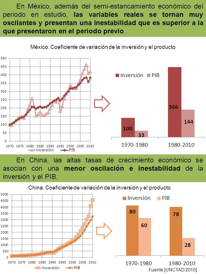 En México, además del semi-estancamiento económico del periodo en estudio, las variables reales se tornan muy oscilantes y presentan una inestabilidad