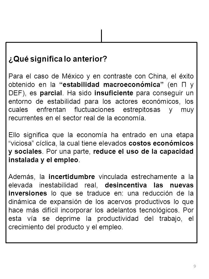 9 ¿Qué significa lo anterior? Para el caso de México y en contraste con China, el éxito obtenido en la estabilidad macroeconómica (en Π y DEF), es par