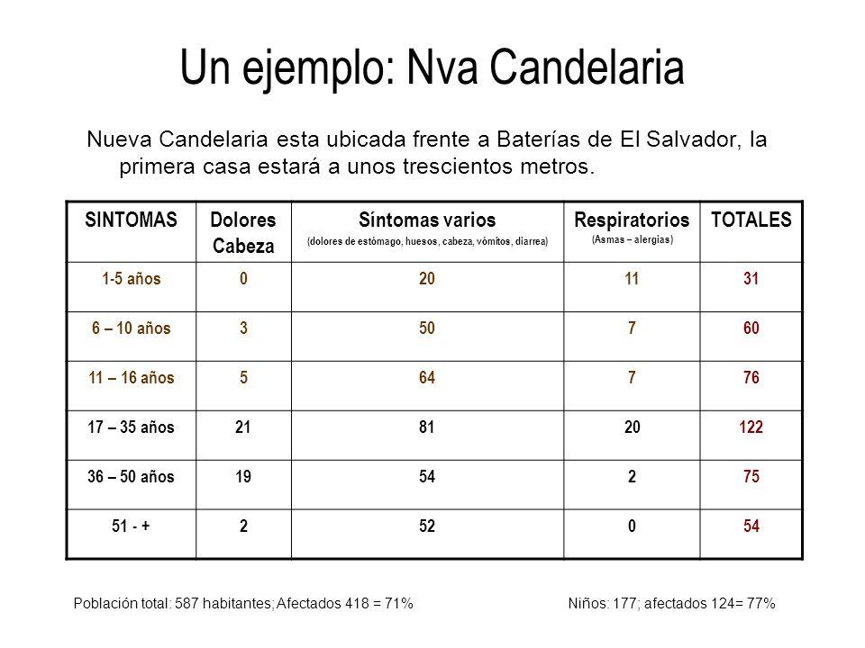 Un ejemplo: Nva Candelaria Nueva Candelaria esta ubicada frente a Baterías de El Salvador, la primera casa estará a unos trescientos metros. SINTOMASD