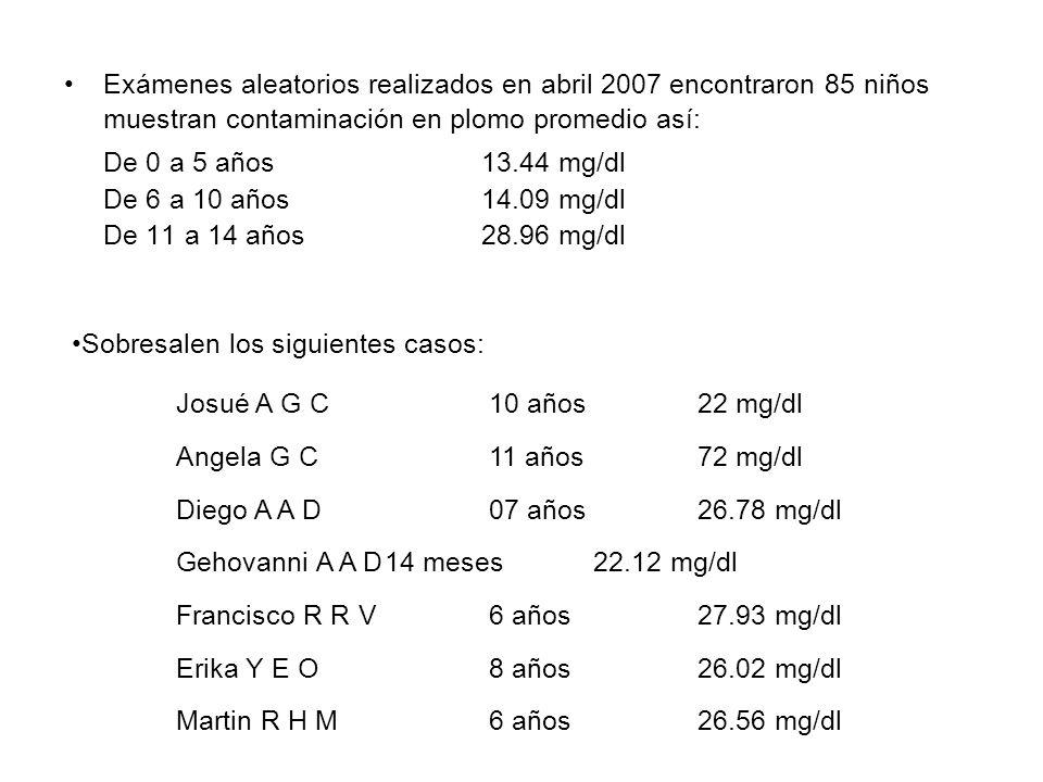 Exámenes aleatorios realizados en abril 2007 encontraron 85 niños muestran contaminación en plomo promedio así: De 0 a 5 años13.44 mg/dl De 6 a 10 año