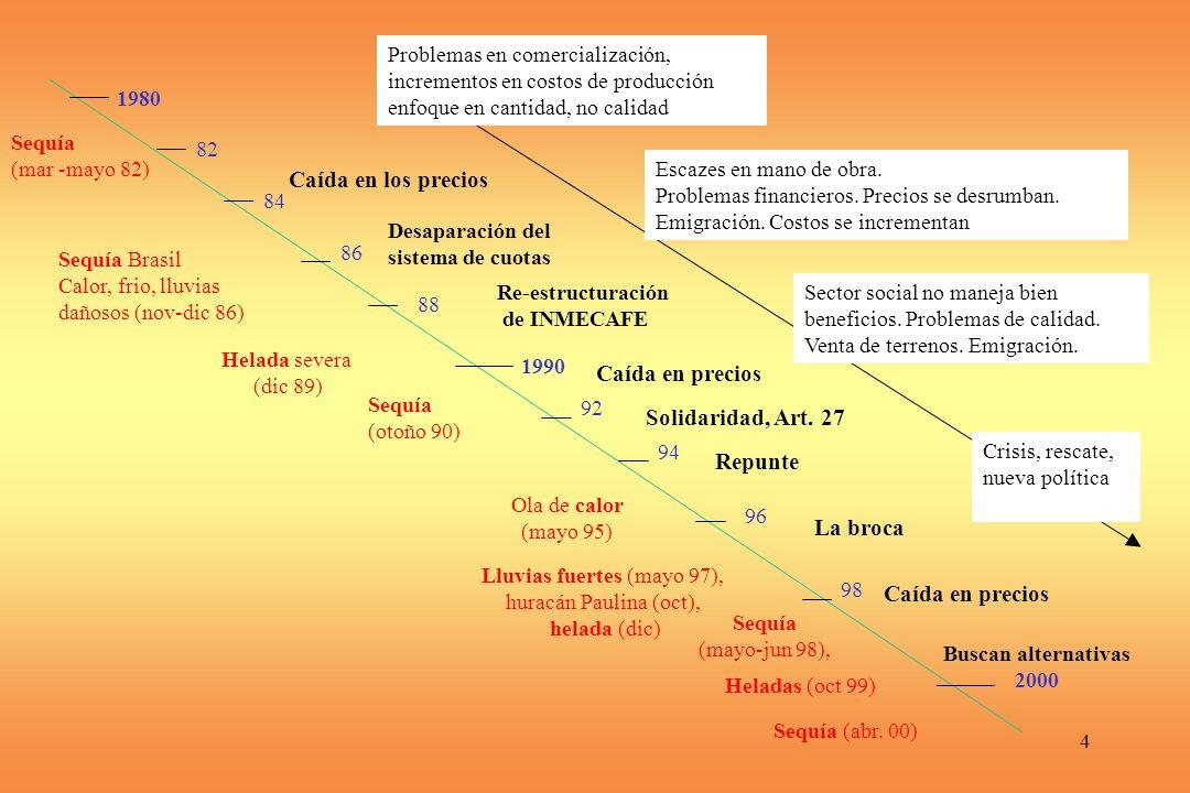 4 1990 1980 2000 82 92 84 86 88 94 96 98 Sequía (mar -mayo 82) Sequía Brasil Calor, frio, lluvias dañosos (nov-dic 86) Helada severa (dic 89) Sequía (otoño 90) Ola de calor (mayo 95) Lluvias fuertes (mayo 97), huracán Paulina (oct), helada (dic) Sequía (mayo-jun 98), Heladas (oct 99) Sequía (abr.
