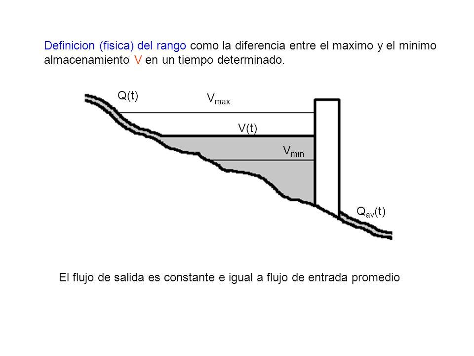 Q(t) V max V(t) V min Q av (t) Definicion (fisica) del rango como la diferencia entre el maximo y el minimo almacenamiento V en un tiempo determinado.