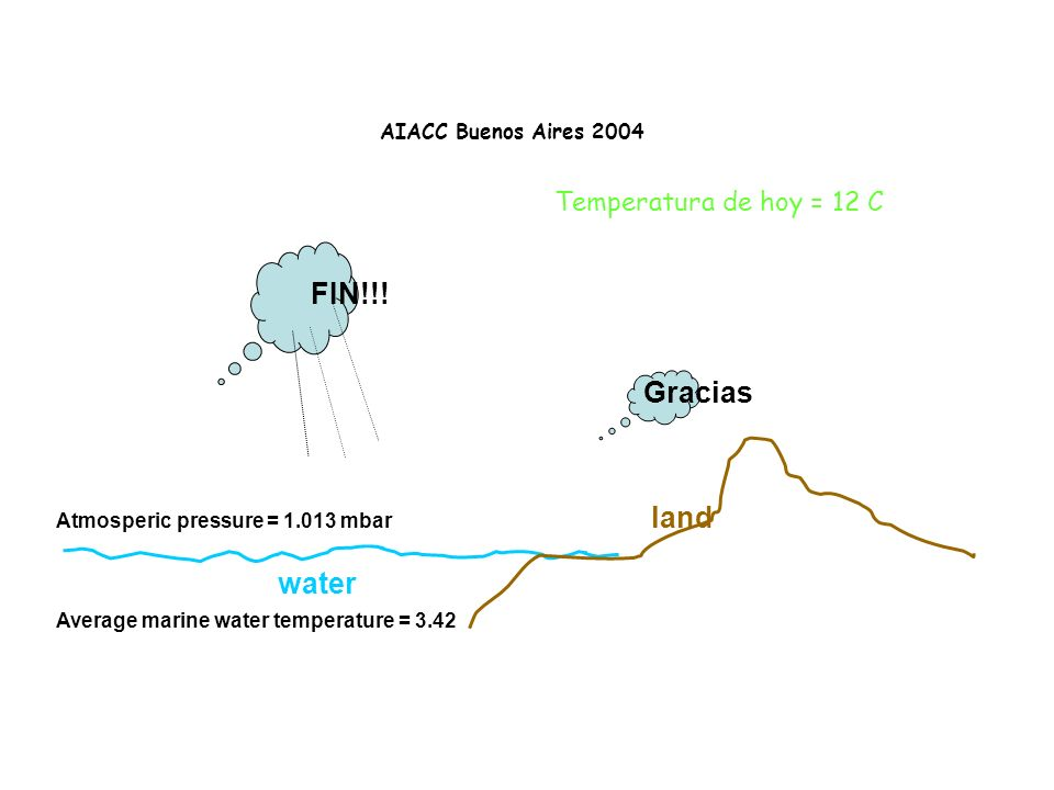 AIACC Buenos Aires 2004 water land Atmosperic pressure = 1.013 mbar Average marine water temperature = 3.42 Gracias FIN!!.