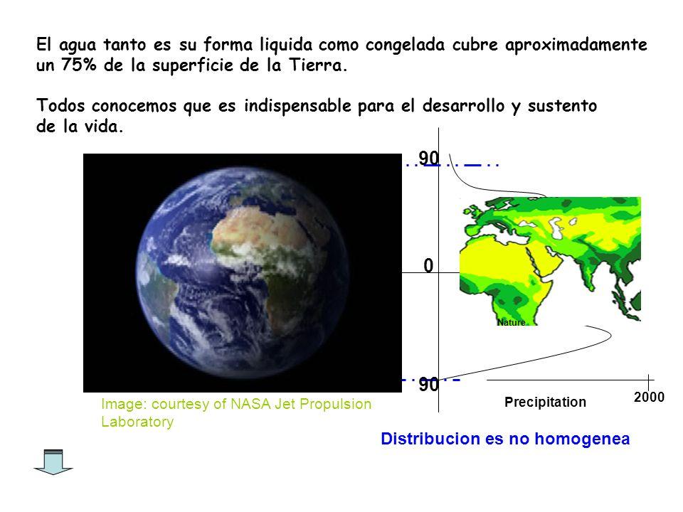 El ciclo de agua tiene dos partes: la atmosferica y la terrestre.