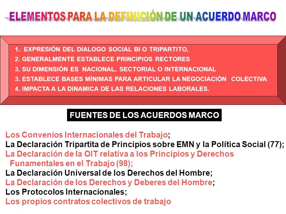 1. EXPRESIÓN DEL DIALOGO SOCIAL BI O TRIPARTITO, 2. GENERALMENTE ESTABLECE PRINCIPIOS RECTORES 3. SU DIMENSIÓN ES NACIONAL, SECTORIAL O INTERNACIONAL