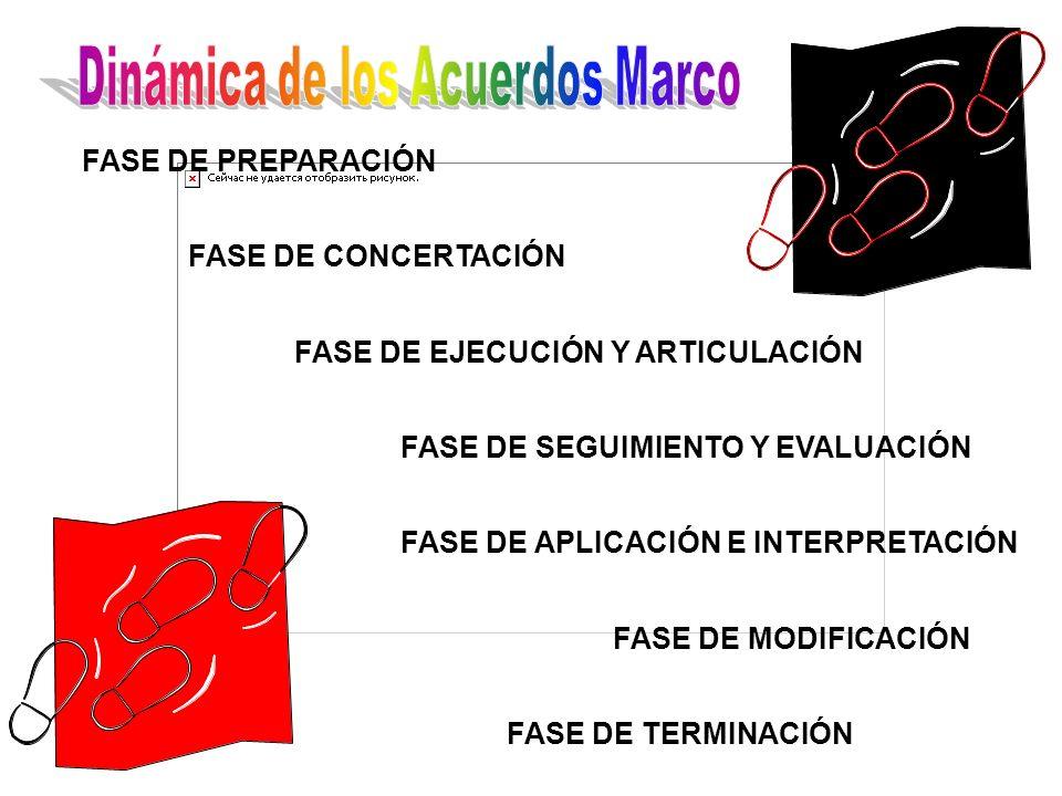 REPSOL con CCOO y UGT de España 99-00/II ACUERDO DE BASES PARA LA PREVENCIÓN, suscrito entre el Ministerio de Trabajo y Asuntos Sociales con la Asociación de Mutuas de Accidentes de Trabajo y Enfermedades Profesionales de la Seguridad Social (MTySS - AMAT) 97 Acuerdo sobre la consolidación y racionalización del Sistema de Seguridad Social 96 (derivado del Pacto de Toledo) Acuerdo interconfederal para la Estabilidad del Empleo 97… Real Decreto Ley 5/2001 Acuerdo tripartito sobre formación profesional 96 … Acuerdo Nacional de formación continua 2000-2004 Acuerdo sobre solución extrajudicial de conflictos laborales 00- 04 Acuerdo Interconfederal sobre negociación colectiva...