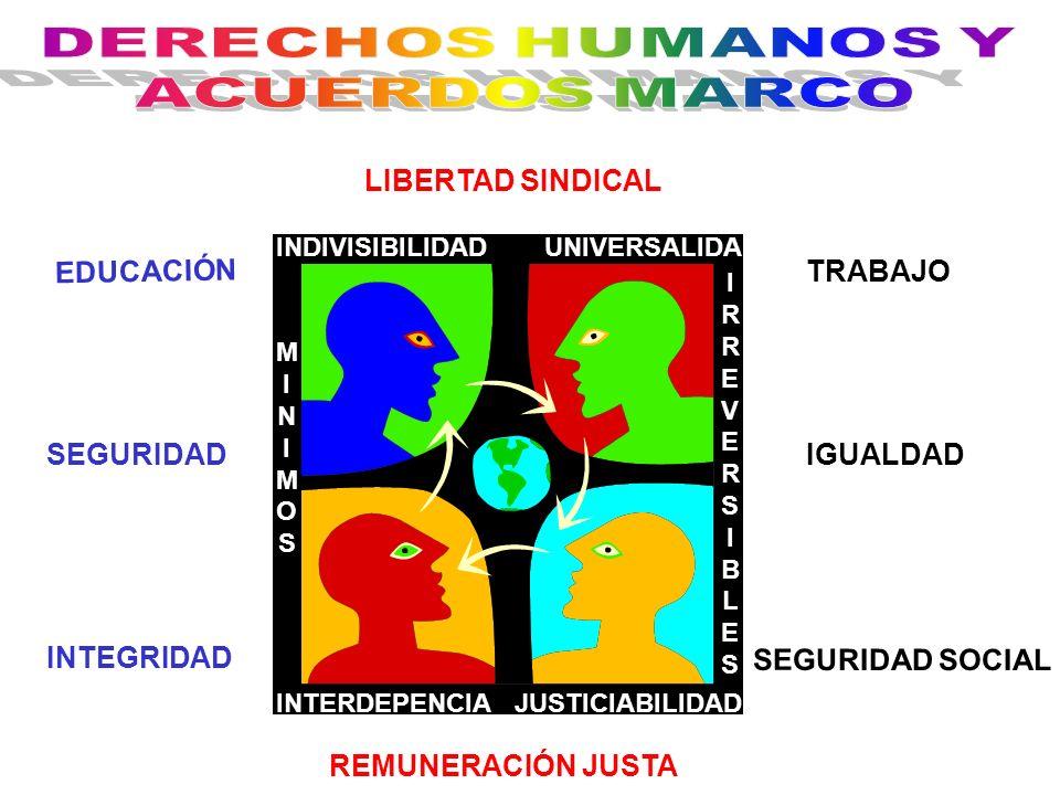 PAÍSES SUBDESARROLLADOS PAÍSES DESARROLLADOS INDUSTRIALIZACIÓN SUSTITUTIVA MERCADO INTERNO MATERIAS PRIMAS MERCADO GLOBAL