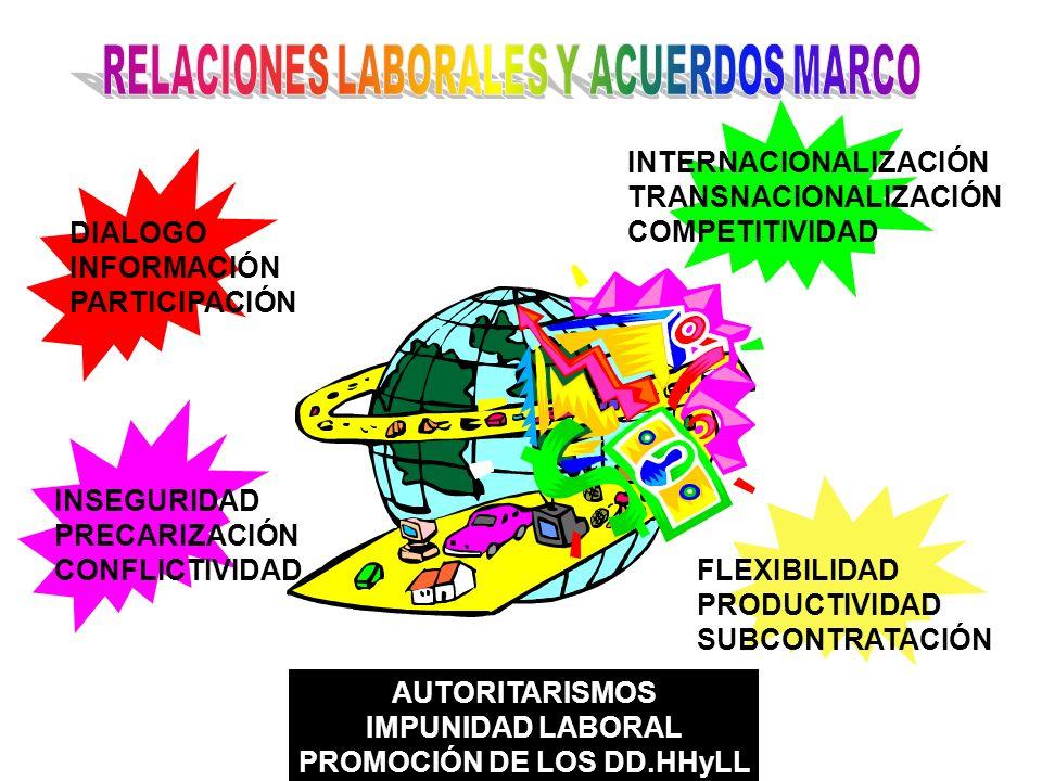 ORGANIZADODESORGANIZADO UNIDADDIVISIONISMO COHESIONADOATOMIZADO UNIFICADODISPERSO SOLIDARIDADINSOLIDARIDAD AUTONOMOAMARILLO LIBRESUBORDINADO INTERNACIONALISTALOCALISTA AUTOSUFICIENTEDEPENDIENTE