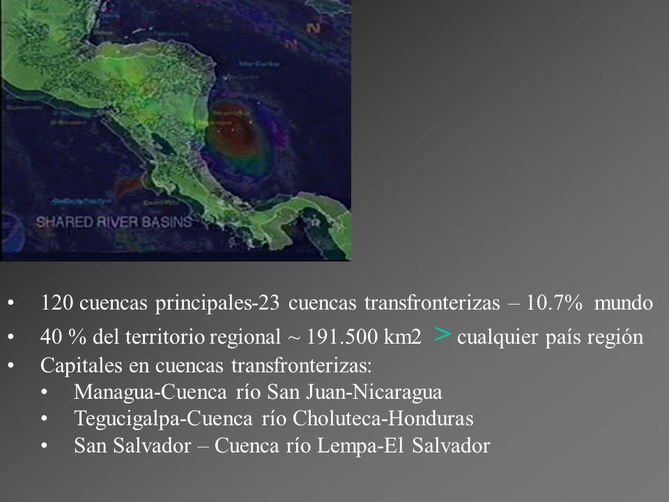 120 cuencas principales-23 cuencas transfronterizas – 10.7% mundo 40 % del territorio regional ~ 191.500 km2 > cualquier país región Capitales en cuencas transfronterizas: Managua-Cuenca río San Juan-Nicaragua Tegucigalpa-Cuenca río Choluteca-Honduras San Salvador – Cuenca río Lempa-El Salvador