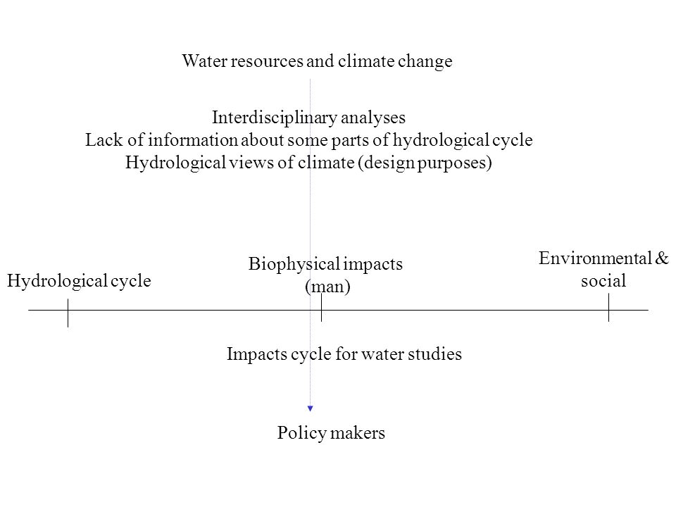Water resources and climate change Policy makers Interdisciplinary analyses Lack of information about some parts of hydrological cycle Hydrological views of climate (design purposes) Hydrological cycle Biophysical impacts (man) Environmental & social Impacts cycle for water studies