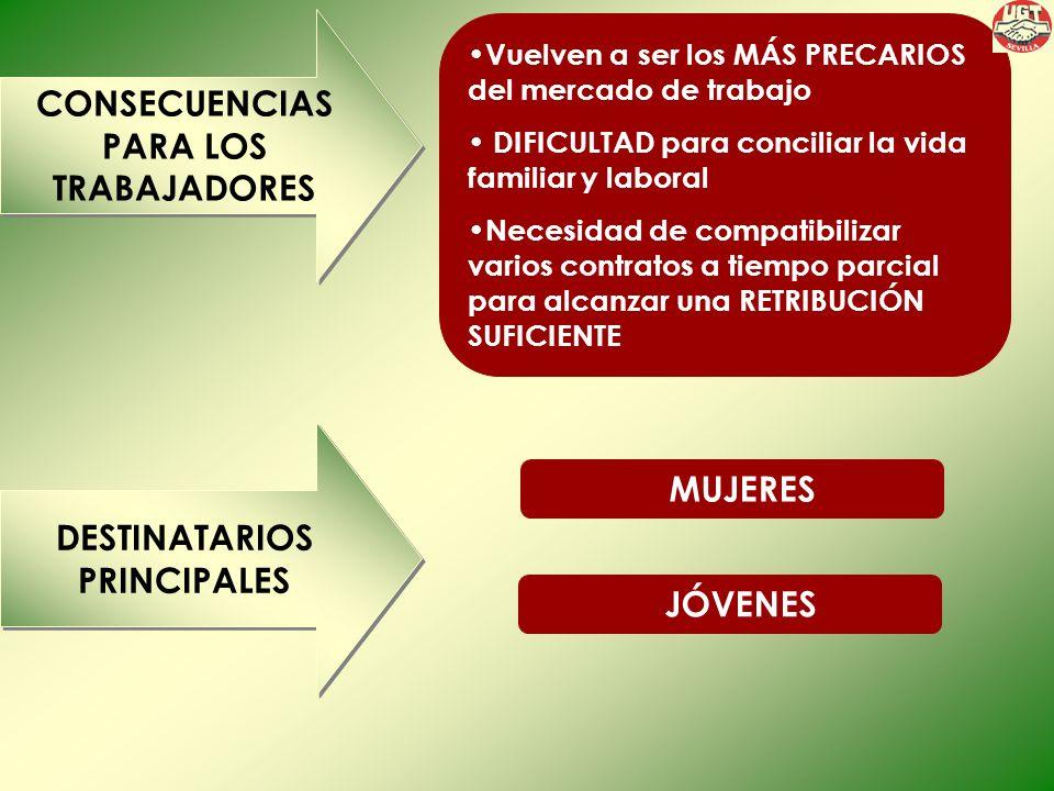 CONSECUENCIAS PARA LOS TRABAJADORES CONSECUENCIAS PARA LOS TRABAJADORES Vuelven a ser los MÁS PRECARIOS del mercado de trabajo DIFICULTAD para conciliar la vida familiar y laboral Necesidad de compatibilizar varios contratos a tiempo parcial para alcanzar una RETRIBUCIÓN SUFICIENTE DESTINATARIOS PRINCIPALES DESTINATARIOS PRINCIPALES MUJERES JÓVENES