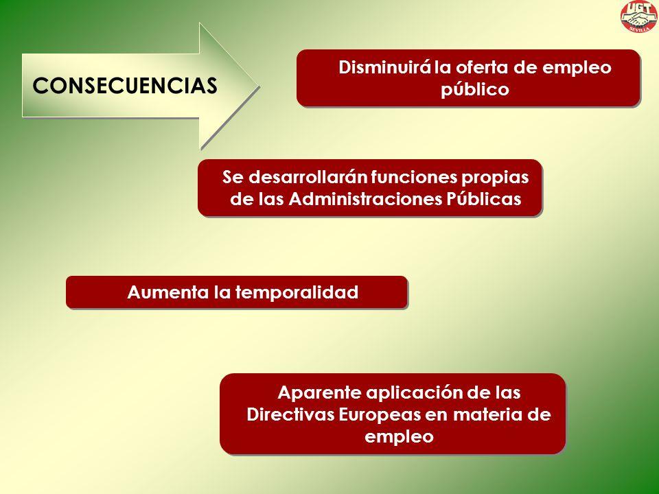 Disminuirá la oferta de empleo público CONSECUENCIAS Se desarrollarán funciones propias de las Administraciones Públicas Aumenta la temporalidad Aparente aplicación de las Directivas Europeas en materia de empleo