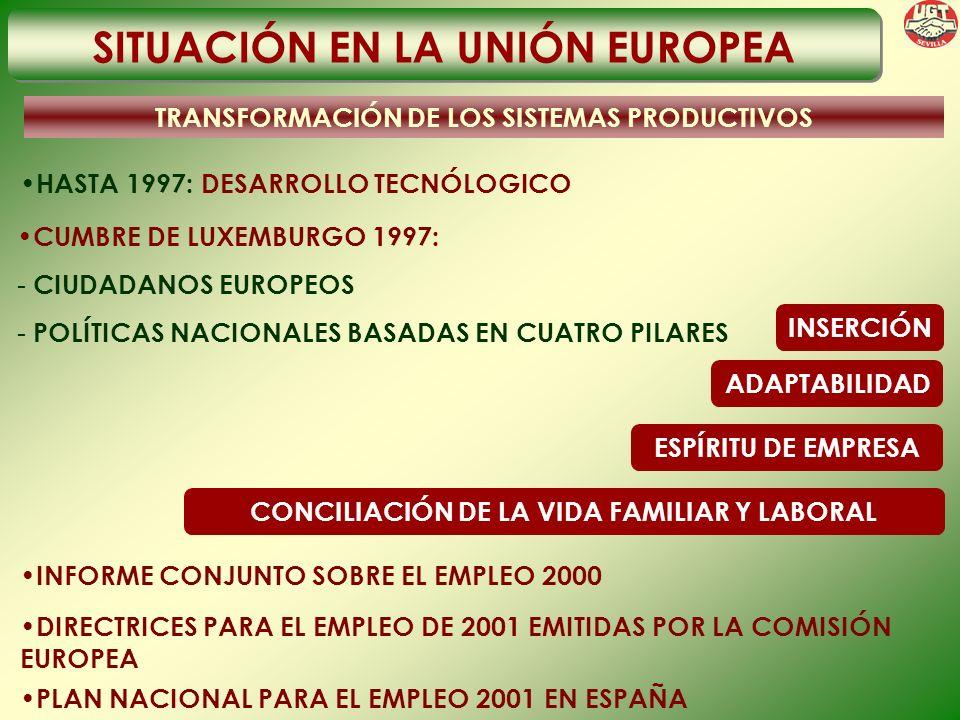 SITUACIÓN EN LA UNIÓN EUROPEA TRANSFORMACIÓN DE LOS SISTEMAS PRODUCTIVOS HASTA 1997: DESARROLLO TECNÓLOGICO INSERCIÓN CUMBRE DE LUXEMBURGO 1997: - CIUDADANOS EUROPEOS - POLÍTICAS NACIONALES BASADAS EN CUATRO PILARES ADAPTABILIDAD ESPÍRITU DE EMPRESA CONCILIACIÓN DE LA VIDA FAMILIAR Y LABORAL INFORME CONJUNTO SOBRE EL EMPLEO 2000 DIRECTRICES PARA EL EMPLEO DE 2001 EMITIDAS POR LA COMISIÓN EUROPEA PLAN NACIONAL PARA EL EMPLEO 2001 EN ESPAÑA