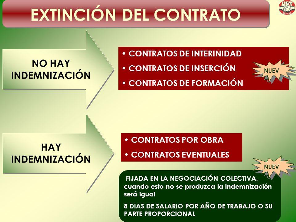 EXTINCIÓN DEL CONTRATO CONTRATOS DE INTERINIDAD CONTRATOS DE INSERCIÓN CONTRATOS DE FORMACIÓN NO HAY INDEMNIZACIÓN NO HAY INDEMNIZACIÓN CONTRATOS POR OBRA CONTRATOS EVENTUALES HAY INDEMNIZACIÓN HAY INDEMNIZACIÓN FIJADA EN LA NEGOCIACIÓN COLECTIVA, cuando esto no se produzca la Indemnización será igual 8 DIAS DE SALARIO POR AÑO DE TRABAJO O SU PARTE PROPORCIONAL NUEV O
