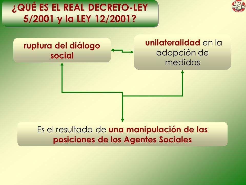 ¿QUÉ ES EL REAL DECRETO-LEY 5/2001 y la LEY 12/2001.