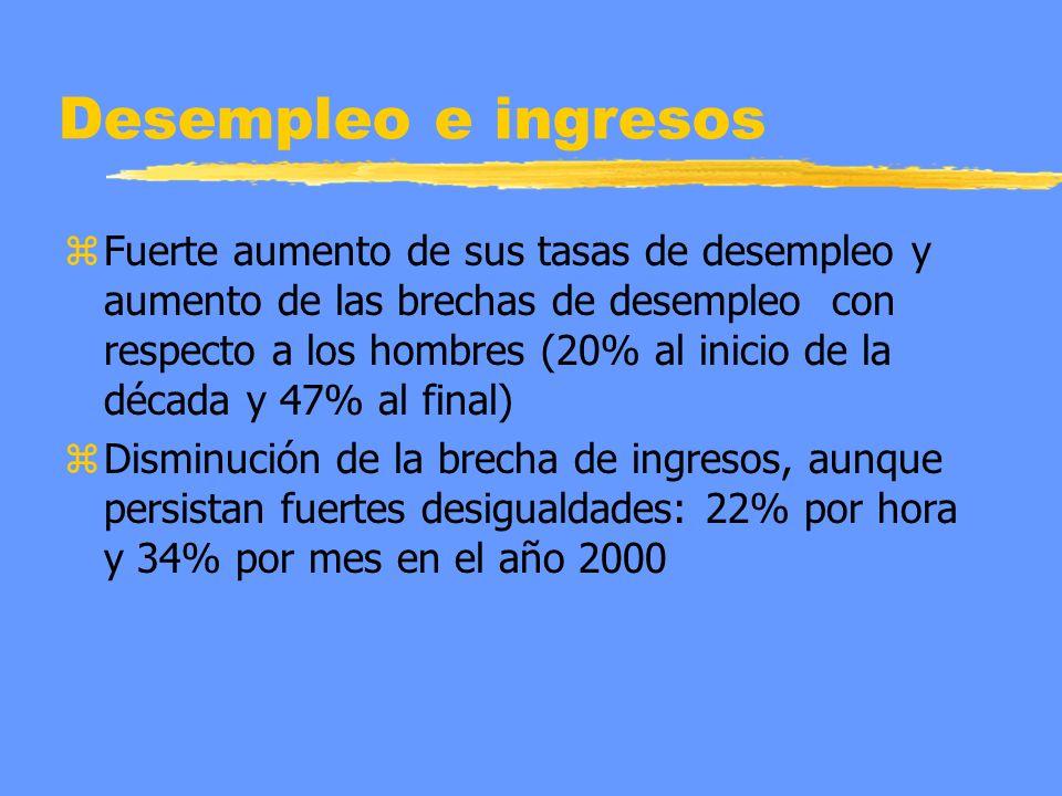 Desempleo e ingresos z Fuerte aumento de sus tasas de desempleo y aumento de las brechas de desempleo con respecto a los hombres (20% al inicio de la década y 47% al final) z Disminución de la brecha de ingresos, aunque persistan fuertes desigualdades: 22% por hora y 34% por mes en el año 2000