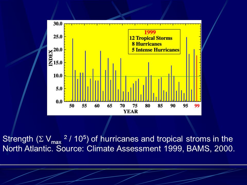 Strength ( V max 2 / 10 5 ) of hurricanes and tropical stroms in the North Atlantic.