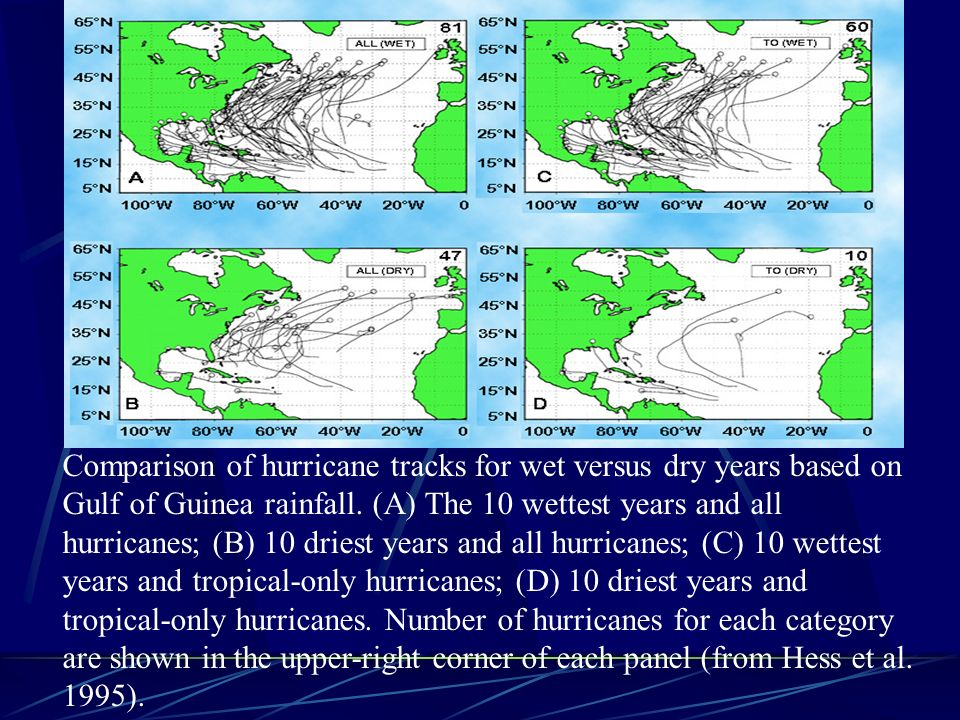 Comparison of hurricane tracks for wet versus dry years based on Gulf of Guinea rainfall.