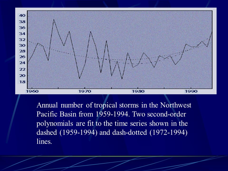 Annual number of tropical storms in the Northwest Pacific Basin from 1959-1994.