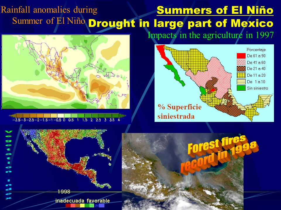 Summers of El Niño Drought in large part of Mexico % Superficie siniestrada Rainfall anomalies during Summer of El Niño Impacts in the agriculture in 1997