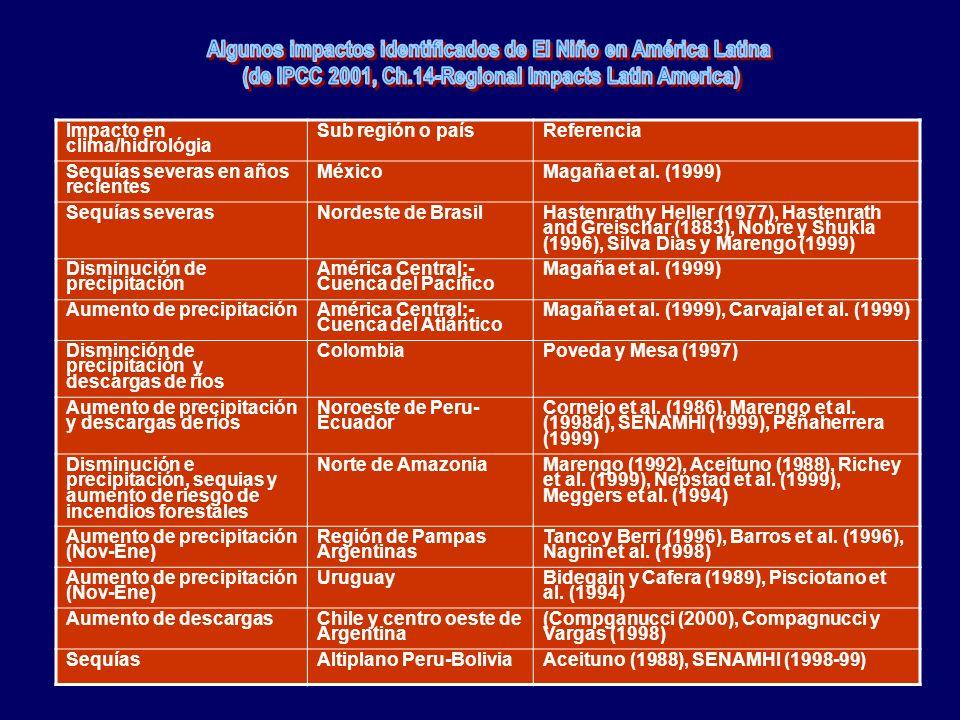 Impacto en clima/hidrológia Sub región o paísReferencia Sequías severas en años recientes MéxicoMagaña et al.