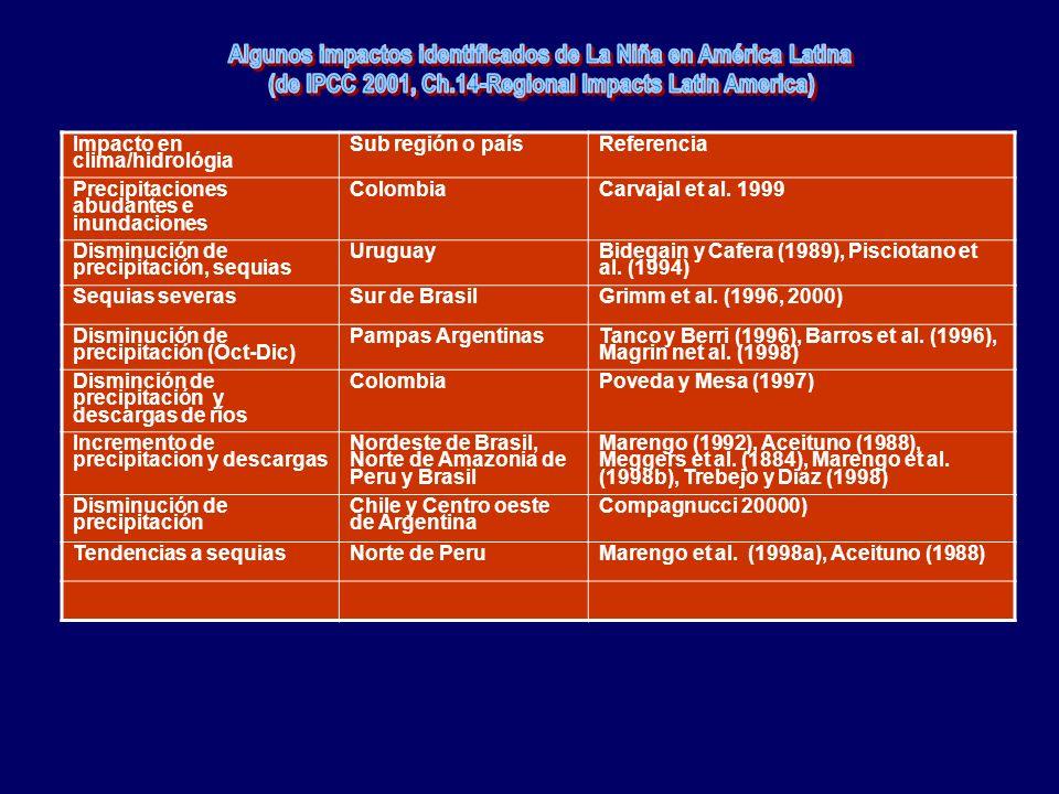 Impacto en clima/hidrológia Sub región o paísReferencia Precipitaciones abudantes e inundaciones ColombiaCarvajal et al.