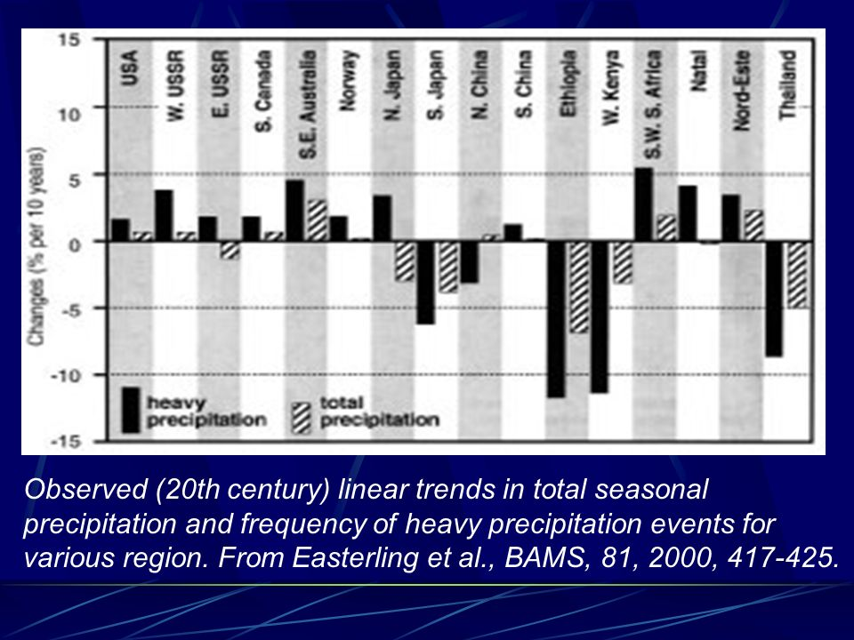 Observed (20th century) linear trends in total seasonal precipitation and frequency of heavy precipitation events for various region.