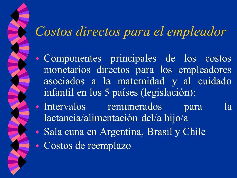 Costos directos para el empleador w Componentes principales de los costos monetarios directos para los empleadores asociados a la maternidad y al cuid