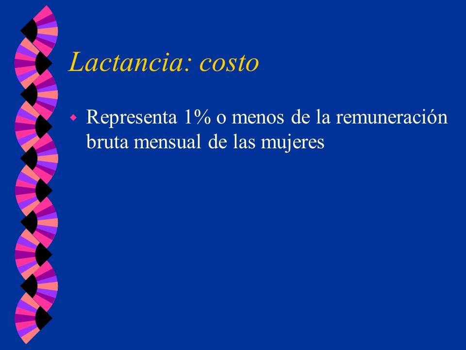 Lactancia: costo w Representa 1% o menos de la remuneración bruta mensual de las mujeres