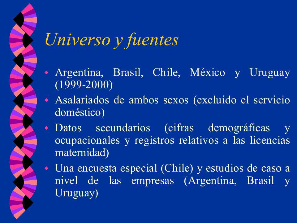 Universo y fuentes w Argentina, Brasil, Chile, México y Uruguay (1999-2000) w Asalariados de ambos sexos (excluido el servicio doméstico) w Datos secu