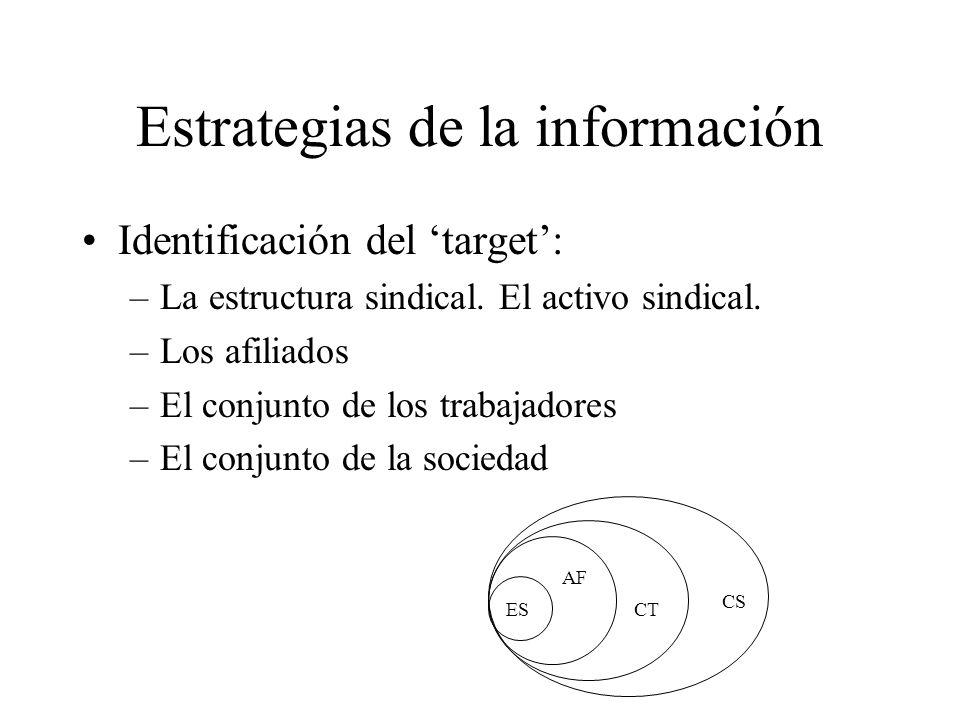 Estrategias de la información Identificación del target: –La estructura sindical.