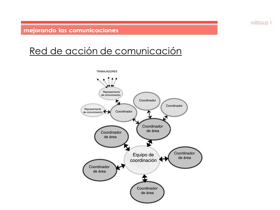 MÓDULO 1 Estructura de la red de acción de comunicación Dependiendo de la envergadura y complejidad de la red, es probable que desee crear una estructura parecida a la siguiente: Representantes de comunicación – Responsables por un máximo de 5-7 trabajadores.