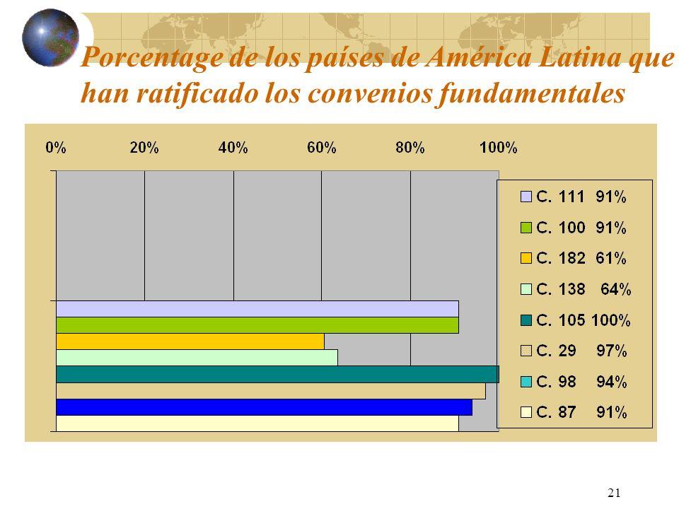 21 Porcentage de los países de América Latina que han ratificado los convenios fundamentales