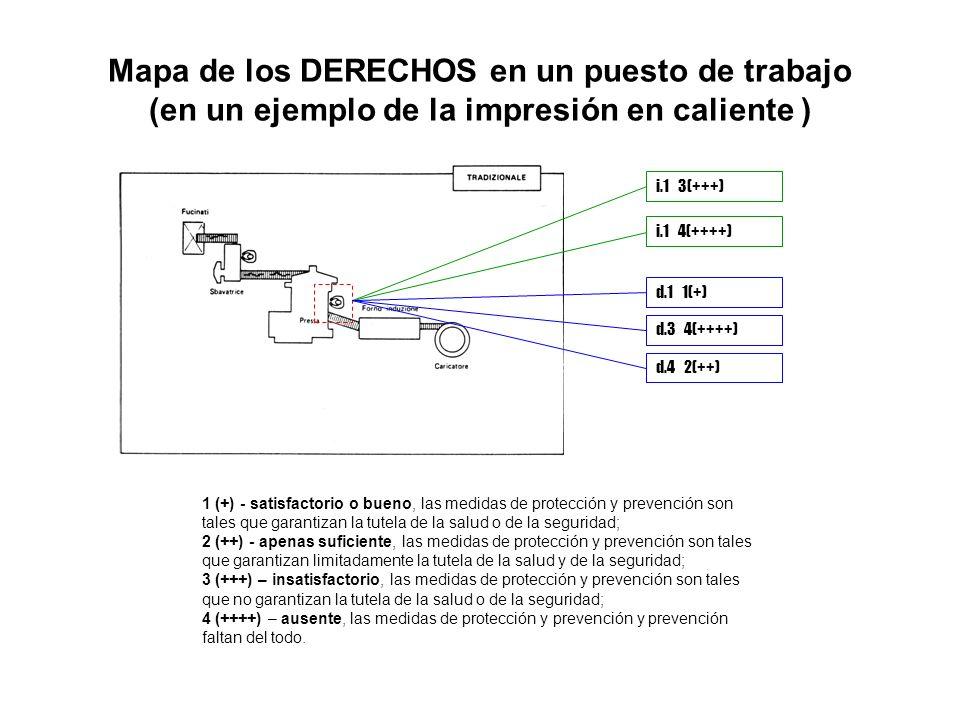 Mapa de los DERECHOS en un puesto de trabajo (en un ejemplo de la impresión en caliente ) i.1 3(+++) 1 (+) - satisfactorio o bueno, las medidas de protección y prevención son tales que garantizan la tutela de la salud o de la seguridad; 2 (++) - apenas suficiente, las medidas de protección y prevención son tales que garantizan limitadamente la tutela de la salud y de la seguridad; 3 (+++) – insatisfactorio, las medidas de protección y prevención son tales que no garantizan la tutela de la salud o de la seguridad; 4 (++++) – ausente, las medidas de protección y prevención y prevención faltan del todo.