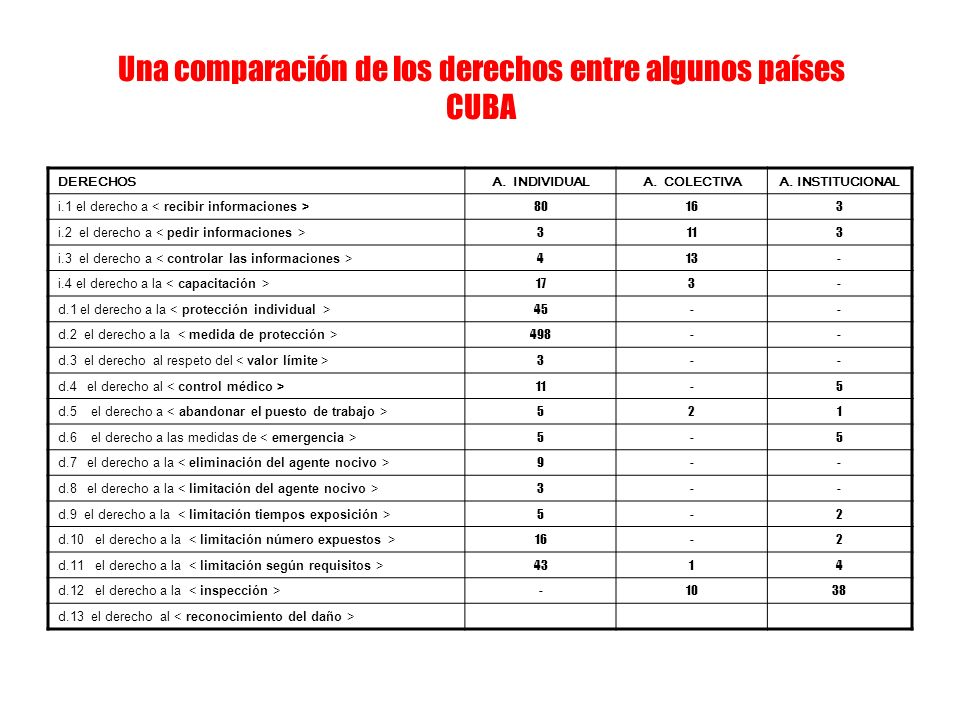Una comparación de los derechos entre algunos países CUBA DERECHOSA. INDIVIDUALA. COLECTIVAA. INSTITUCIONAL i.1 el derecho a 80163 i.2 el derecho a 31