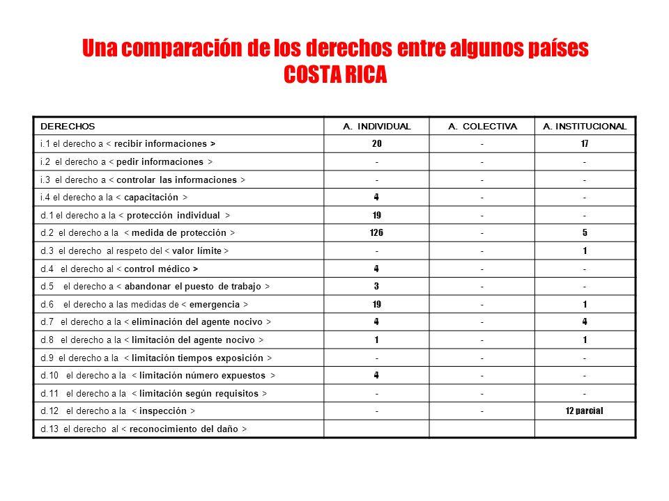 Una comparación de los derechos entre algunos países COSTA RICA DERECHOSA. INDIVIDUALA. COLECTIVAA. INSTITUCIONAL i.1 el derecho a 20-17 i.2 el derech