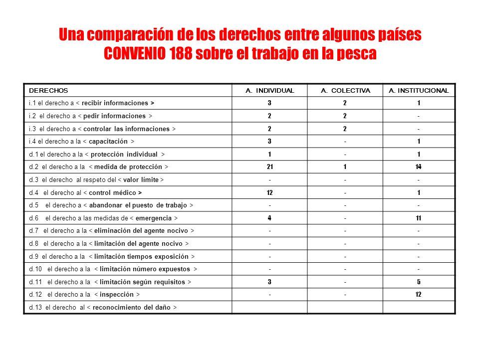Una comparación de los derechos entre algunos países CONVENIO 188 sobre el trabajo en la pesca DERECHOSA. INDIVIDUALA. COLECTIVAA. INSTITUCIONAL i.1 e