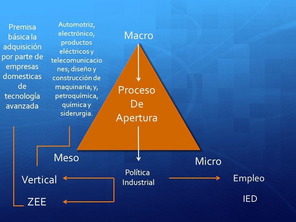 Macro Meso Micro Proceso De Apertura Política Industrial Vertical ZEE Empleo IED Automotriz, electrónico, productos eléctricos y telecomunicacio nes; diseño y construcción de maquinaria; y, petroquímica, química y siderurgia.